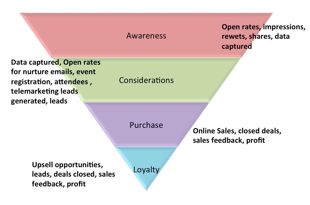 B2b salesmarketing cycle  B2b Sales Cycle
